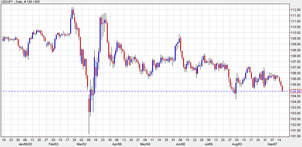 USD/JPY on the defensive