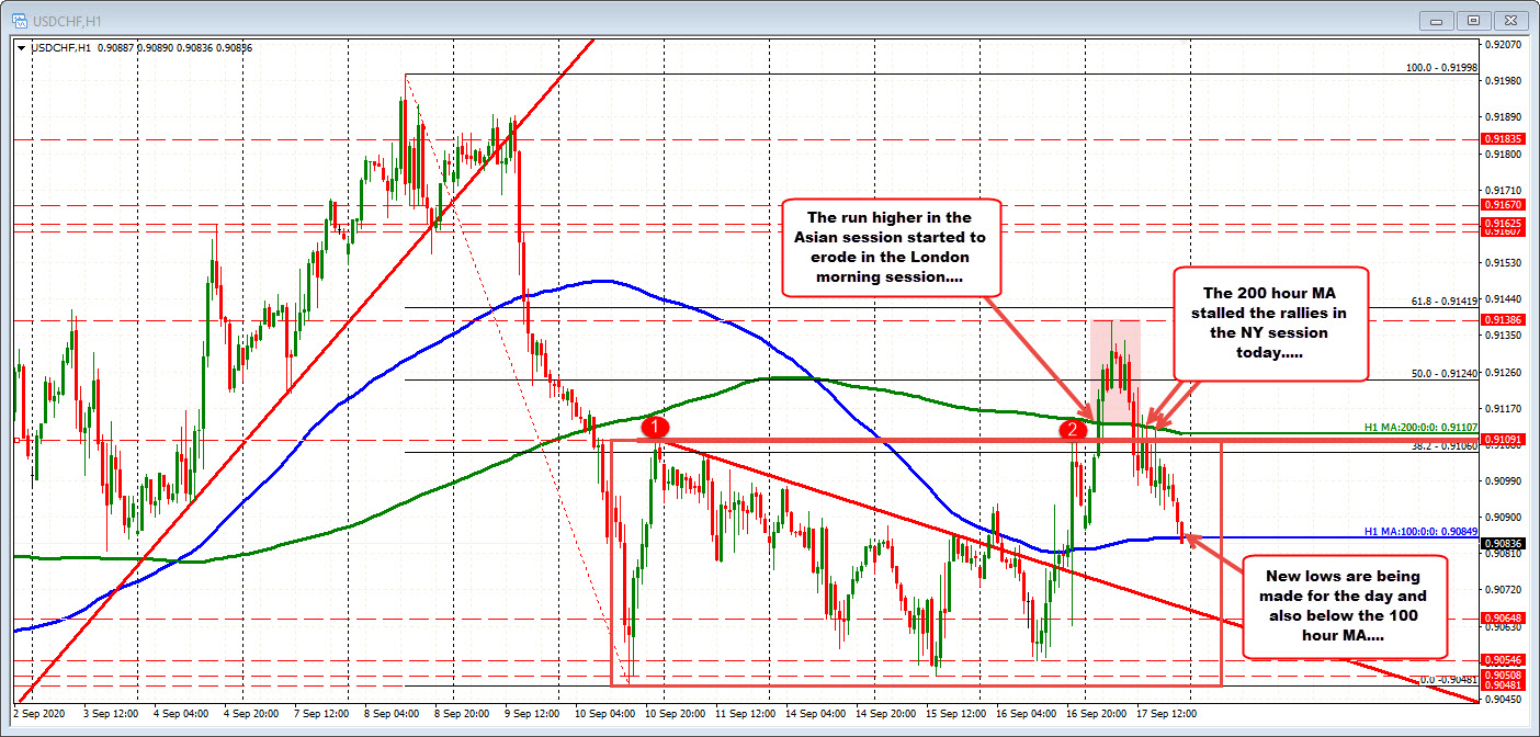 USDCHF trades to a new session low