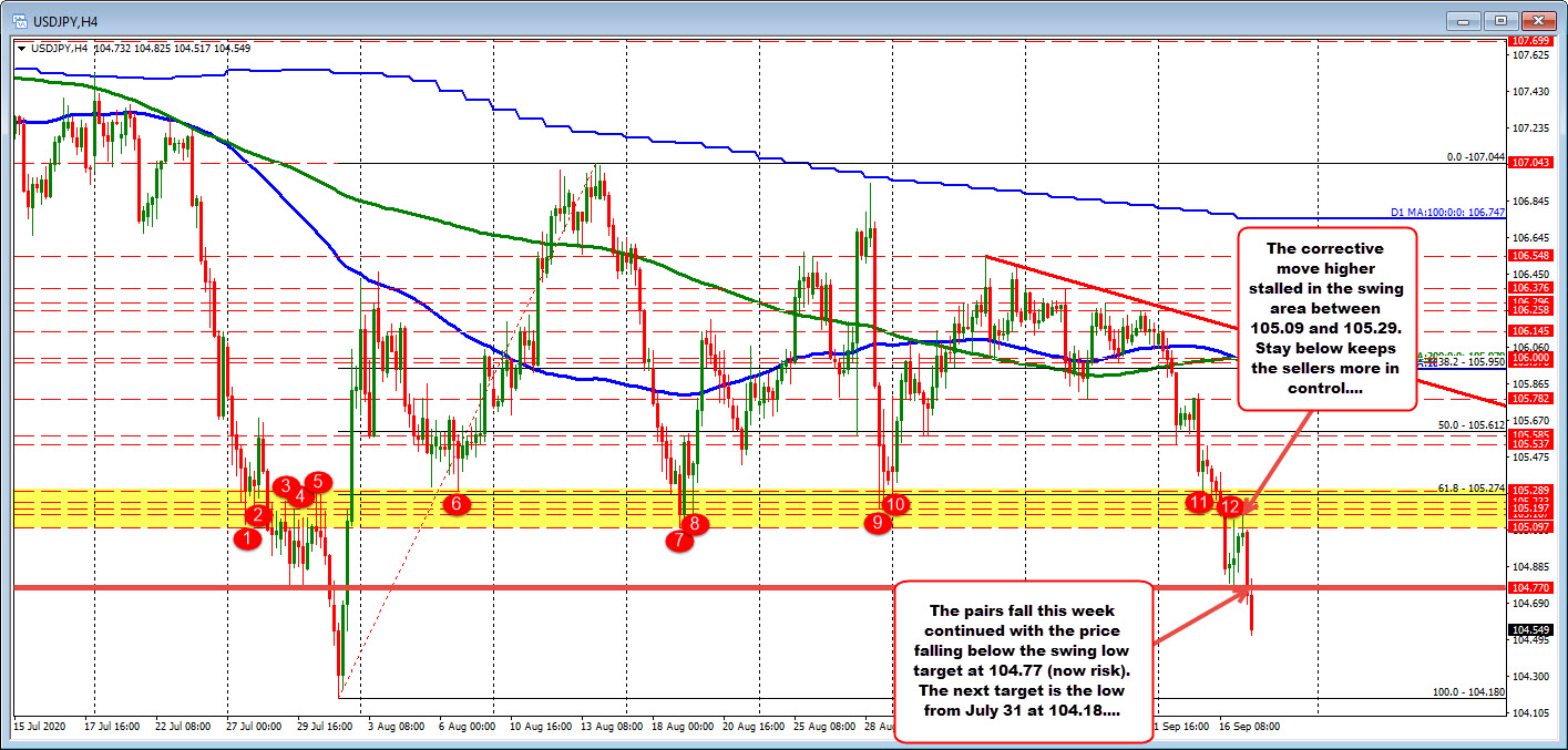 Photo of USDJPY's downward movement continues