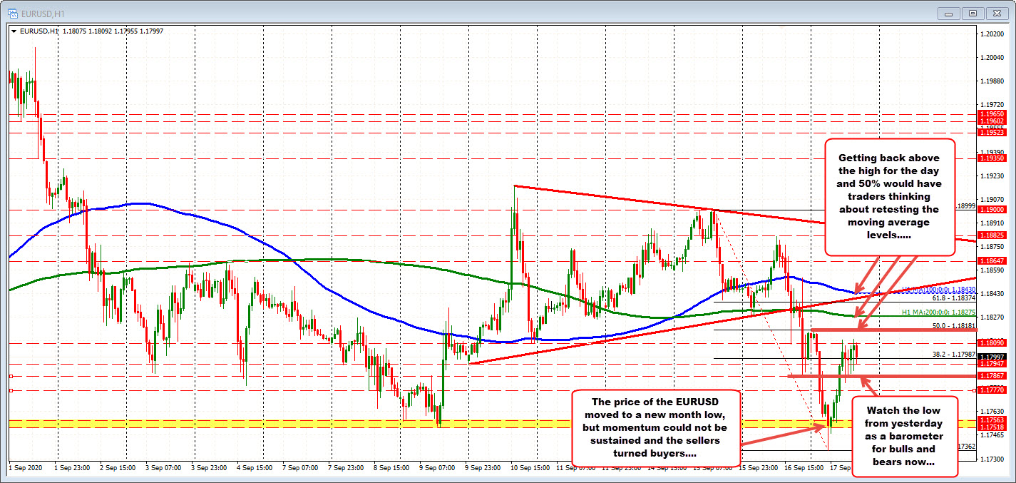 Thepair stays below the close from yesterday butgets close_