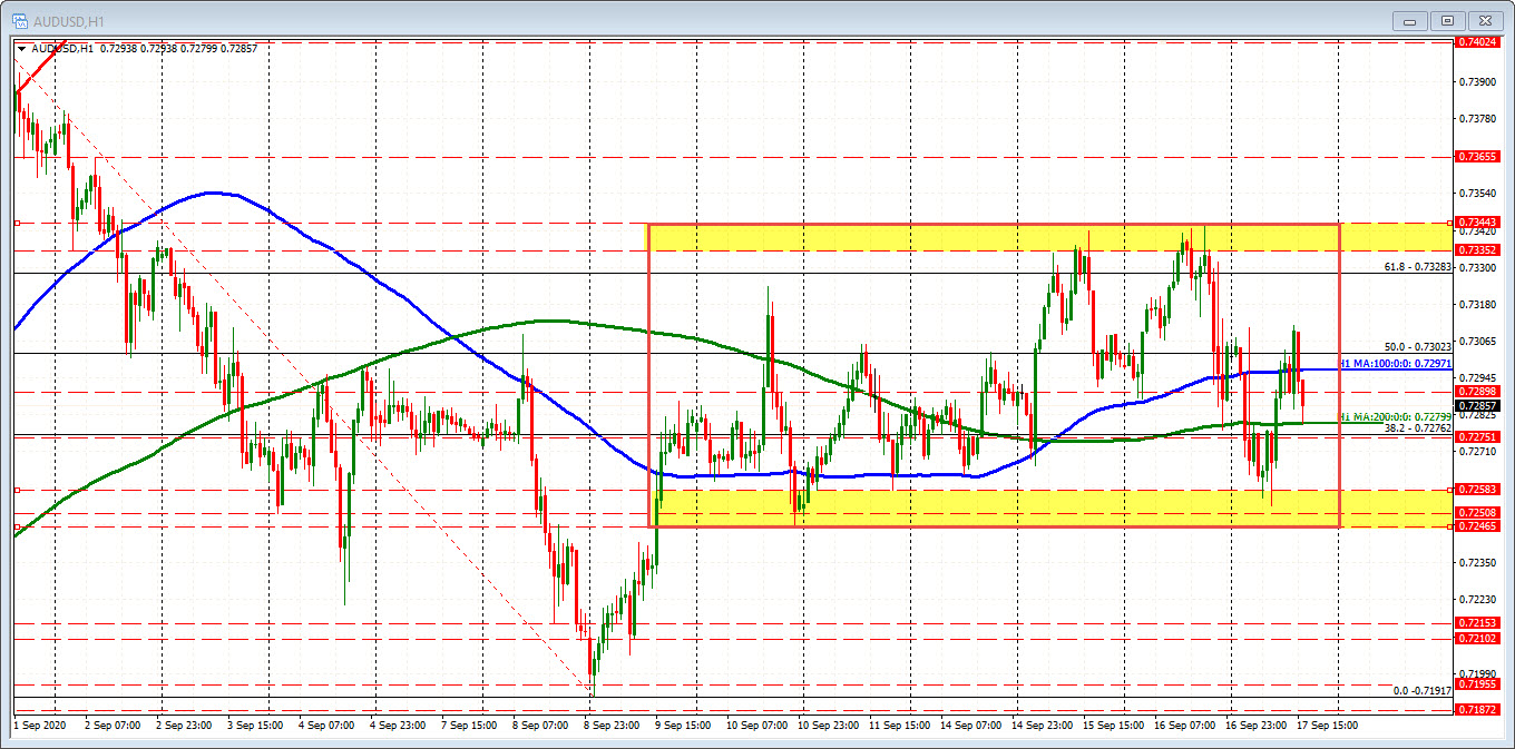 Photo of AUDUSD shows some risk off bearish pressures ahead of stock opening