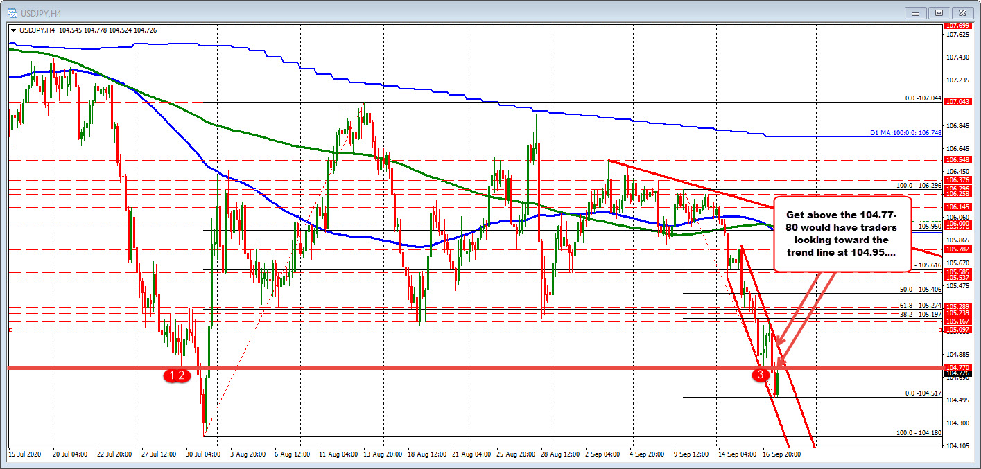 Photo of USDJPY sees some rebound but remains below old swing level