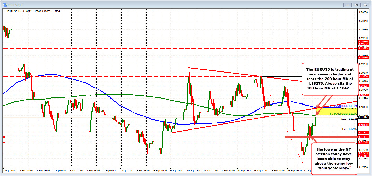 Photo of EURUSD moves towards 200 hour MA