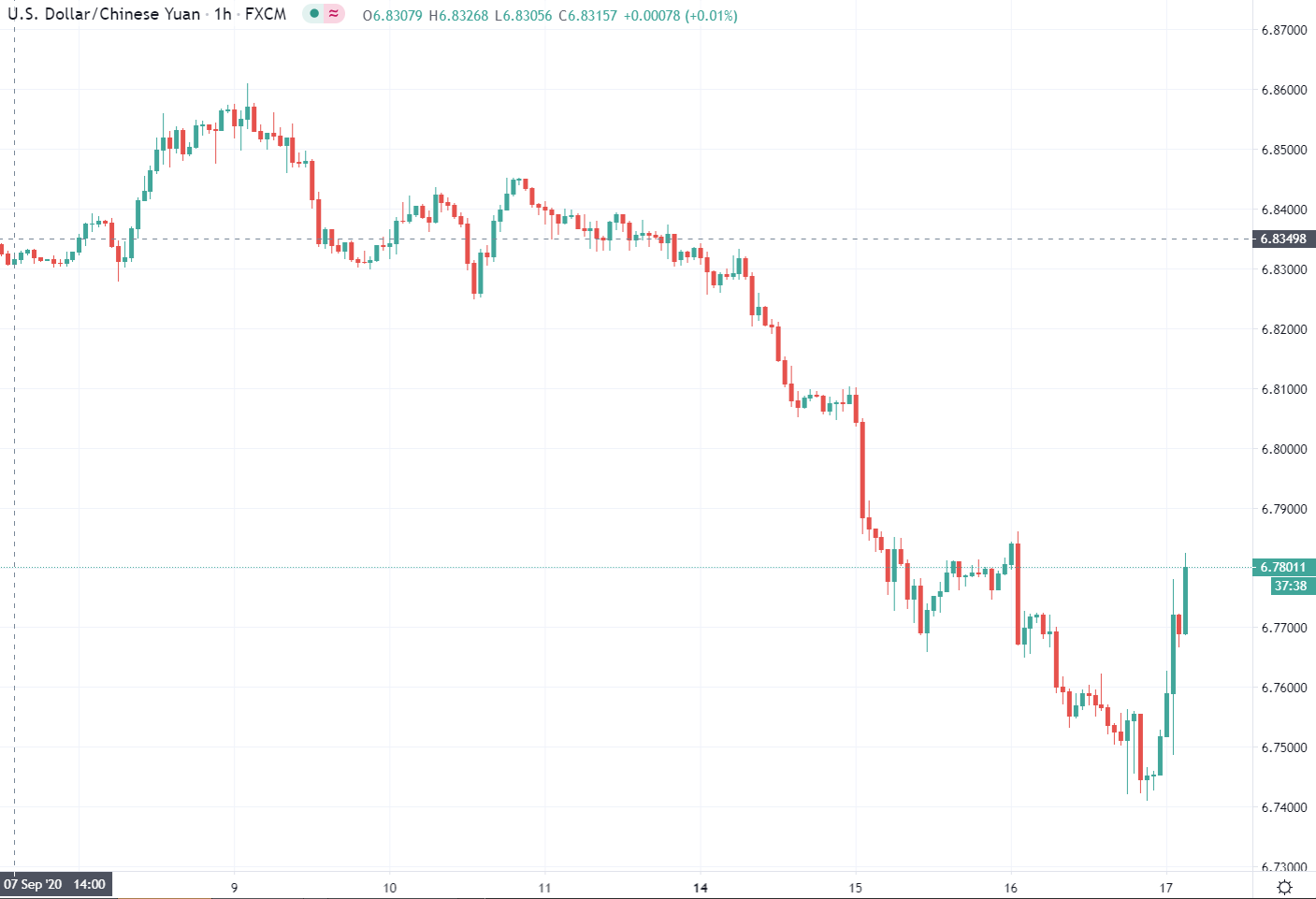 A consistently lower move for the US dollar right through the session continues.