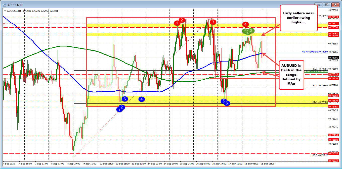 Photo of AUDUSD Continues Unstable Price Action