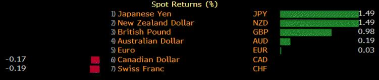 Седмично представяне на основните валути