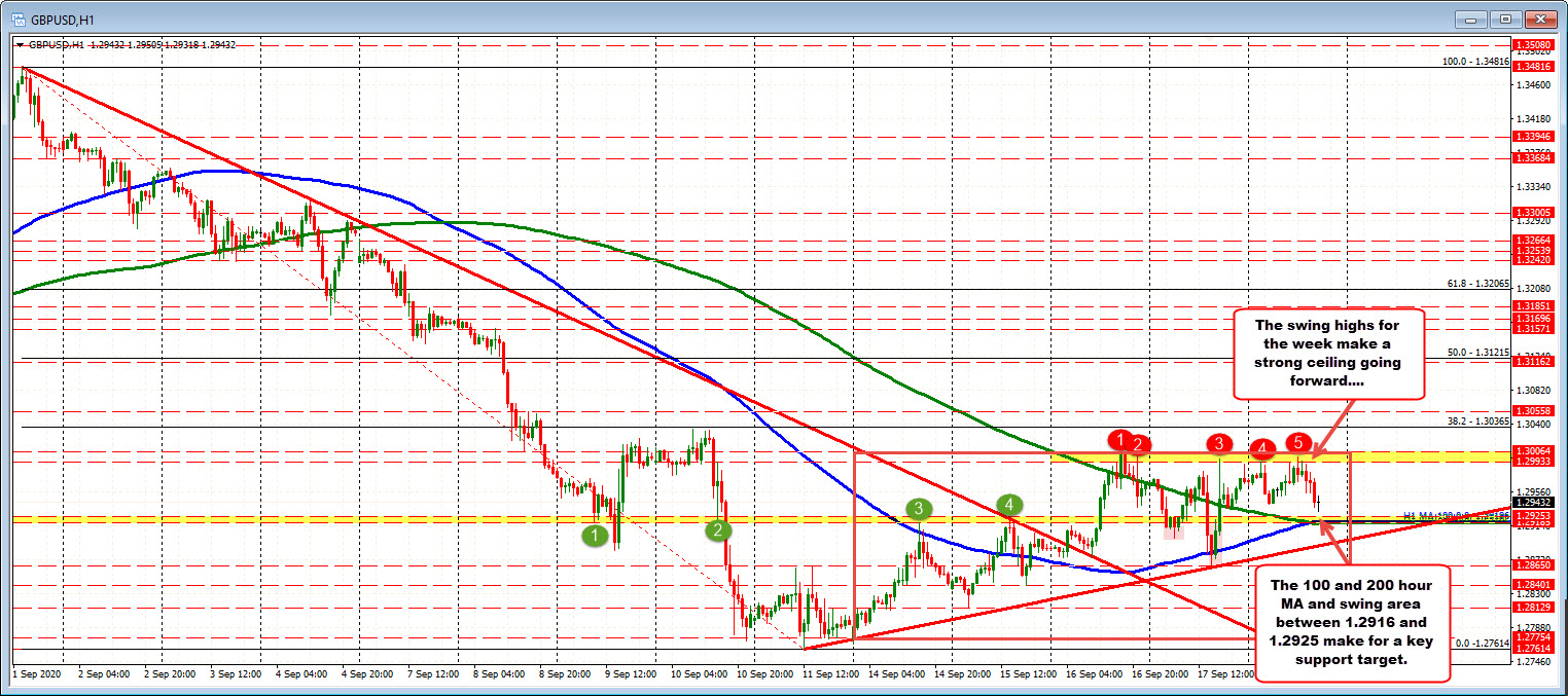 Photo of GBPUSD higher on the week and above hourly MAs, but a cap keeps a lid on the pair