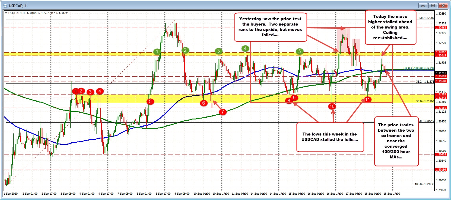 Photo of USDCAD is trading near neutral zone as buyers and sellers determine next move