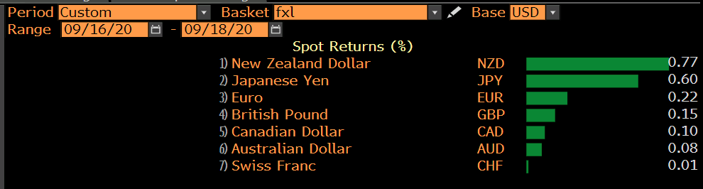 NZD leads the way