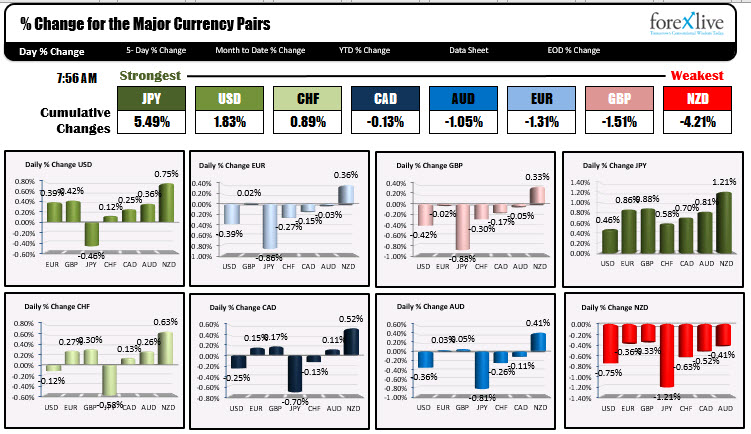 Photo of JPY is strongest and NZD is weakest as NA traders enter for the day
