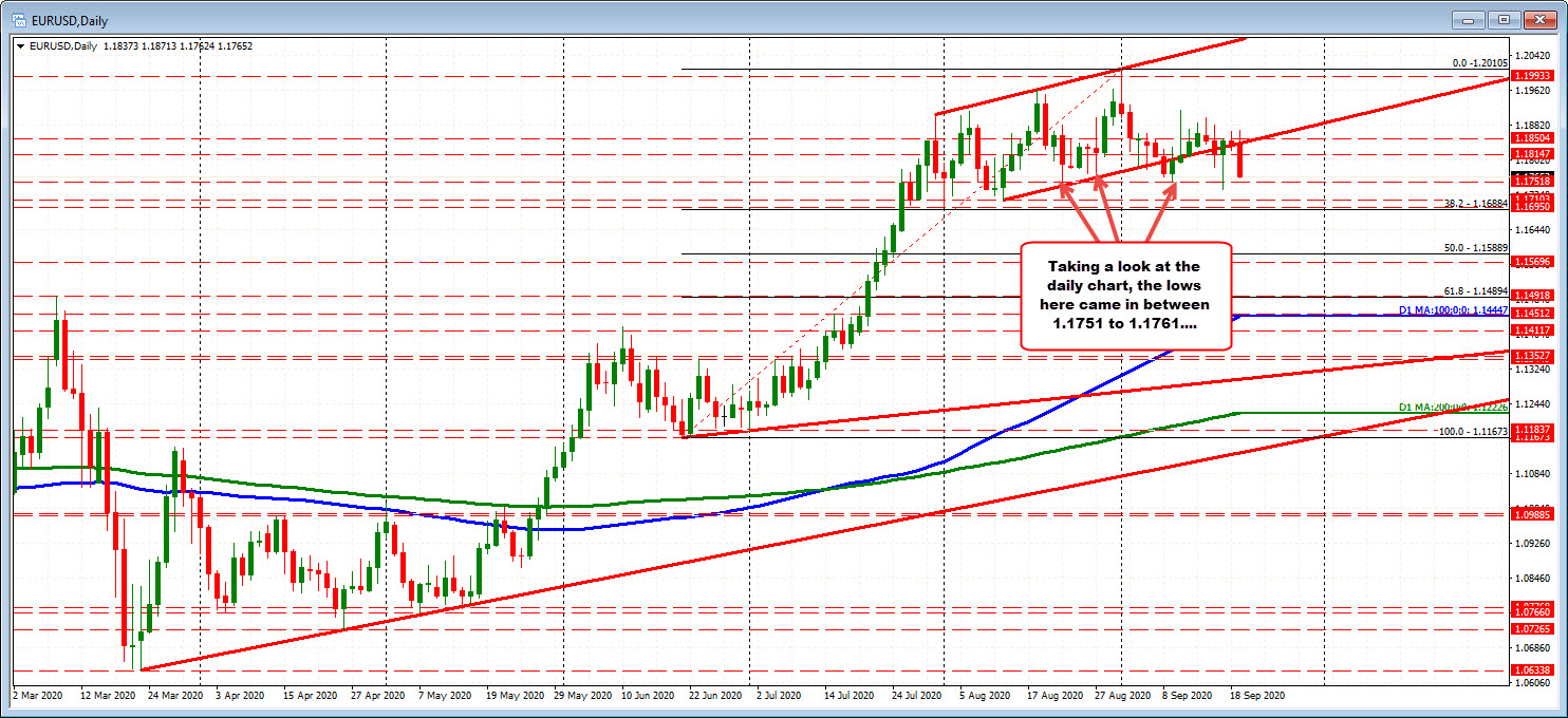 EURUSD on the hourly