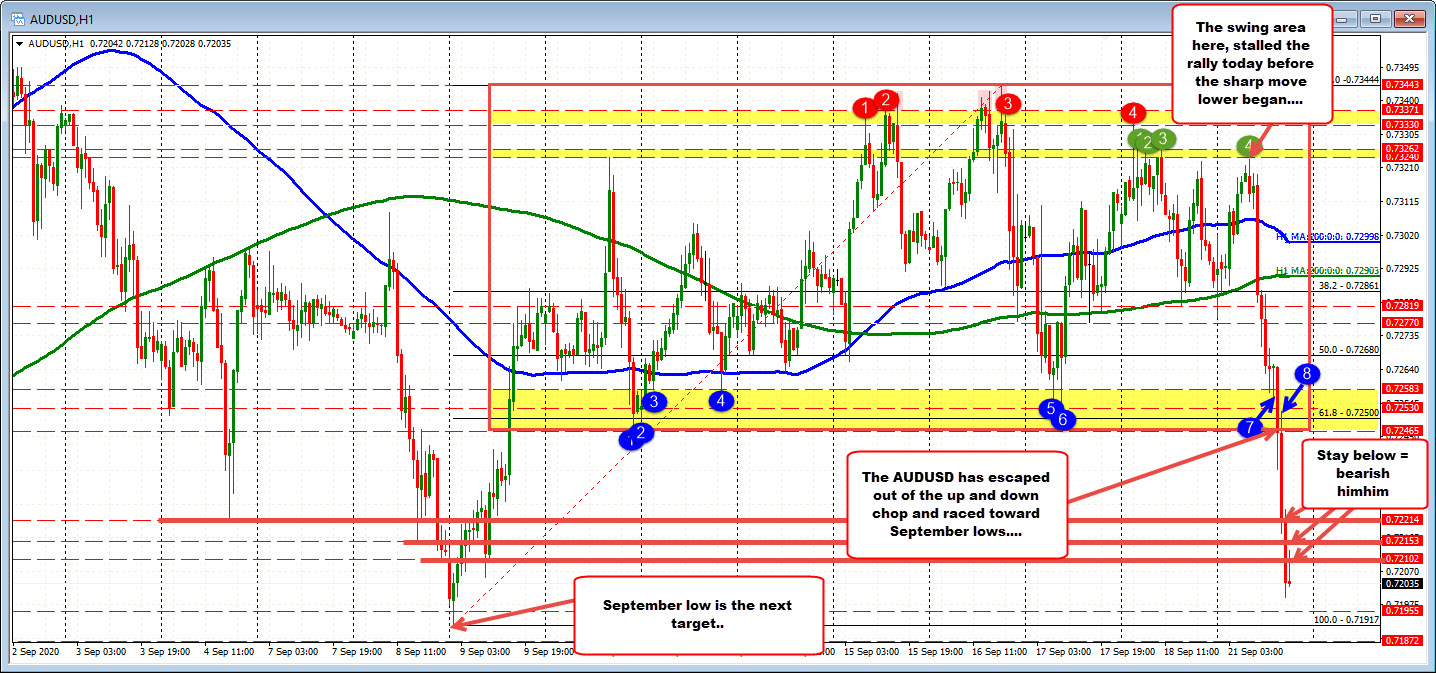 Photo of AUDUSD breaks out of cut zone and targets September lows zone