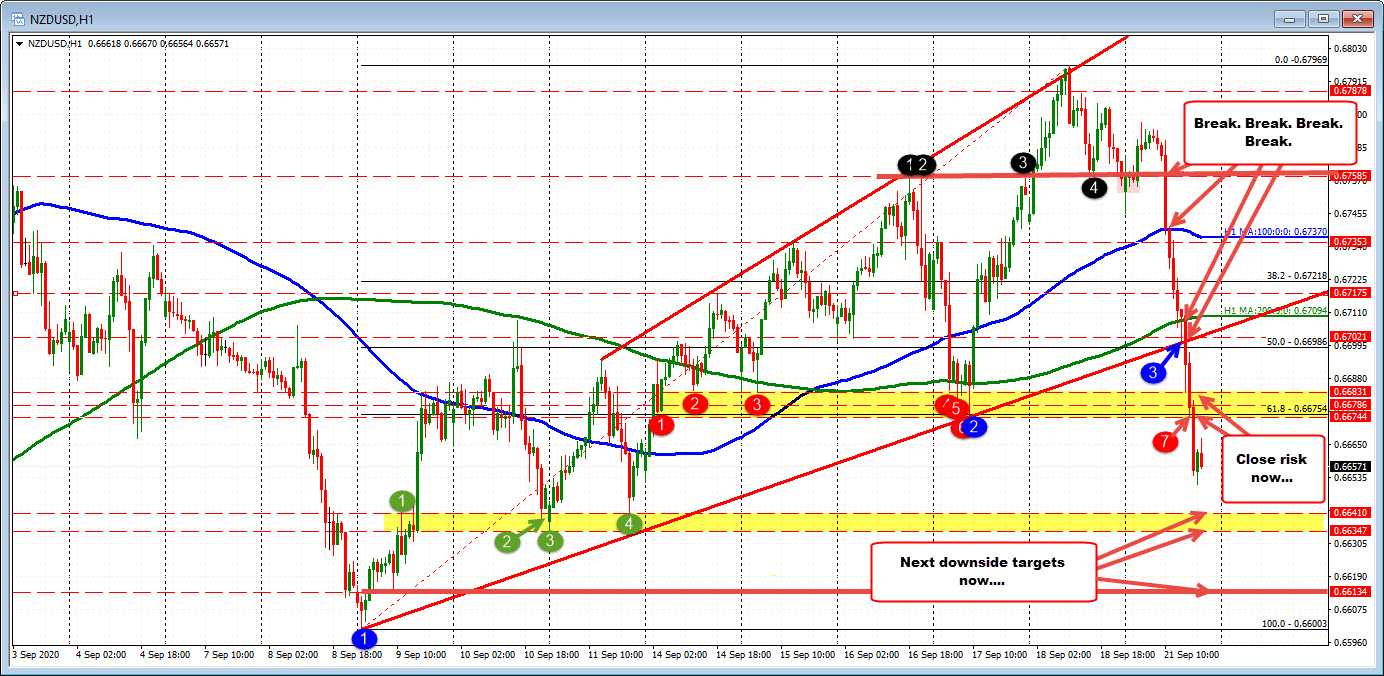 Photo of NZDUSD almost doubles recent average range today as pair collapses