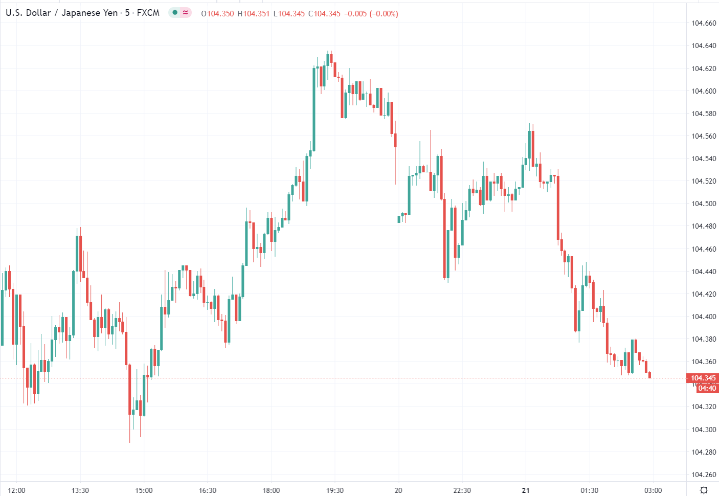 ForexLive Asia FX news wrap: Currencies catch a bid against the USD - ForexLive