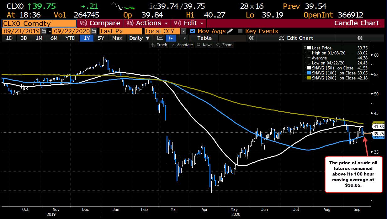 Photo of Crude Oil Futures Settle At $ 39.80