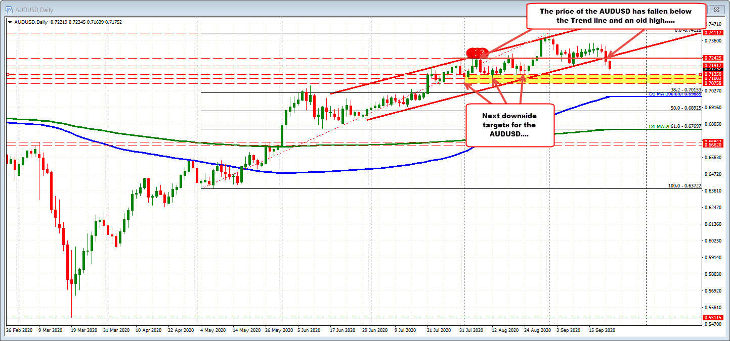 Photo of AUDUSD crosses to lowest level since August 25