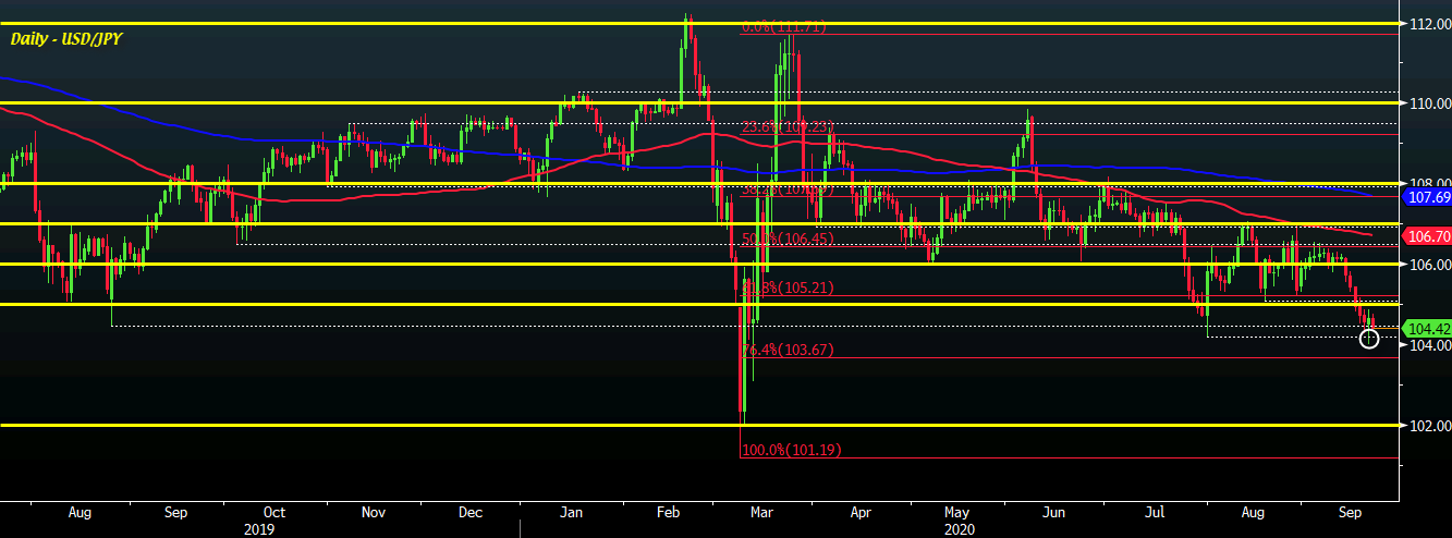 Photo of USD / JPY Stalls Above 104.00 But Sellers Still Keeping Short-Term Control For Now