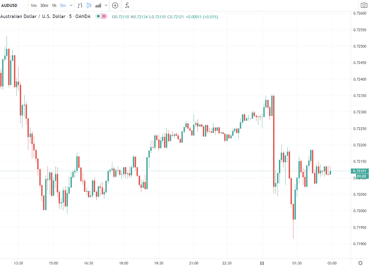 Forex news for Asia tradingTuesday 22September 2020