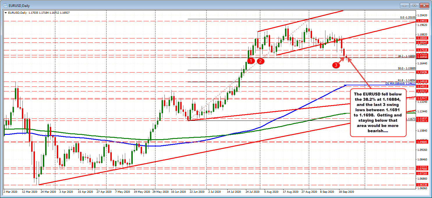 Photo of EURUSD is trading above and below a key support area target