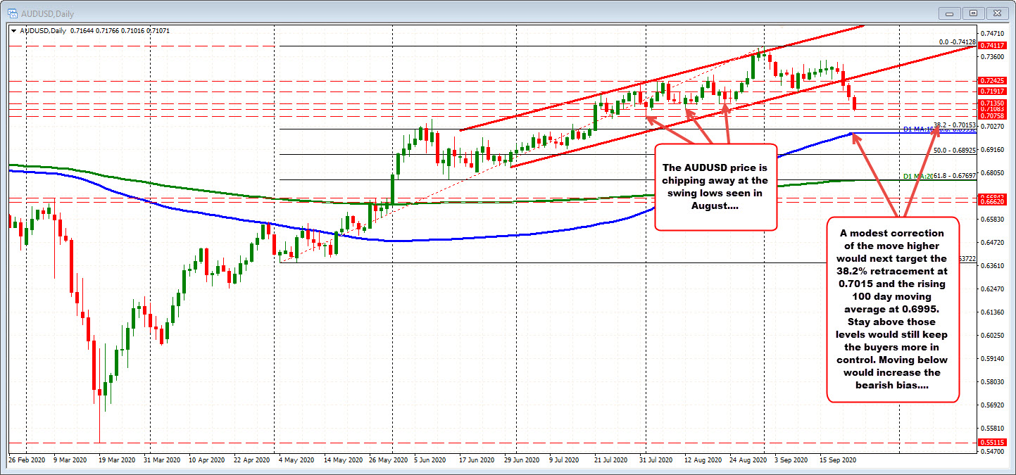 Photo of AUDUSD operates on the 4th consecutive day