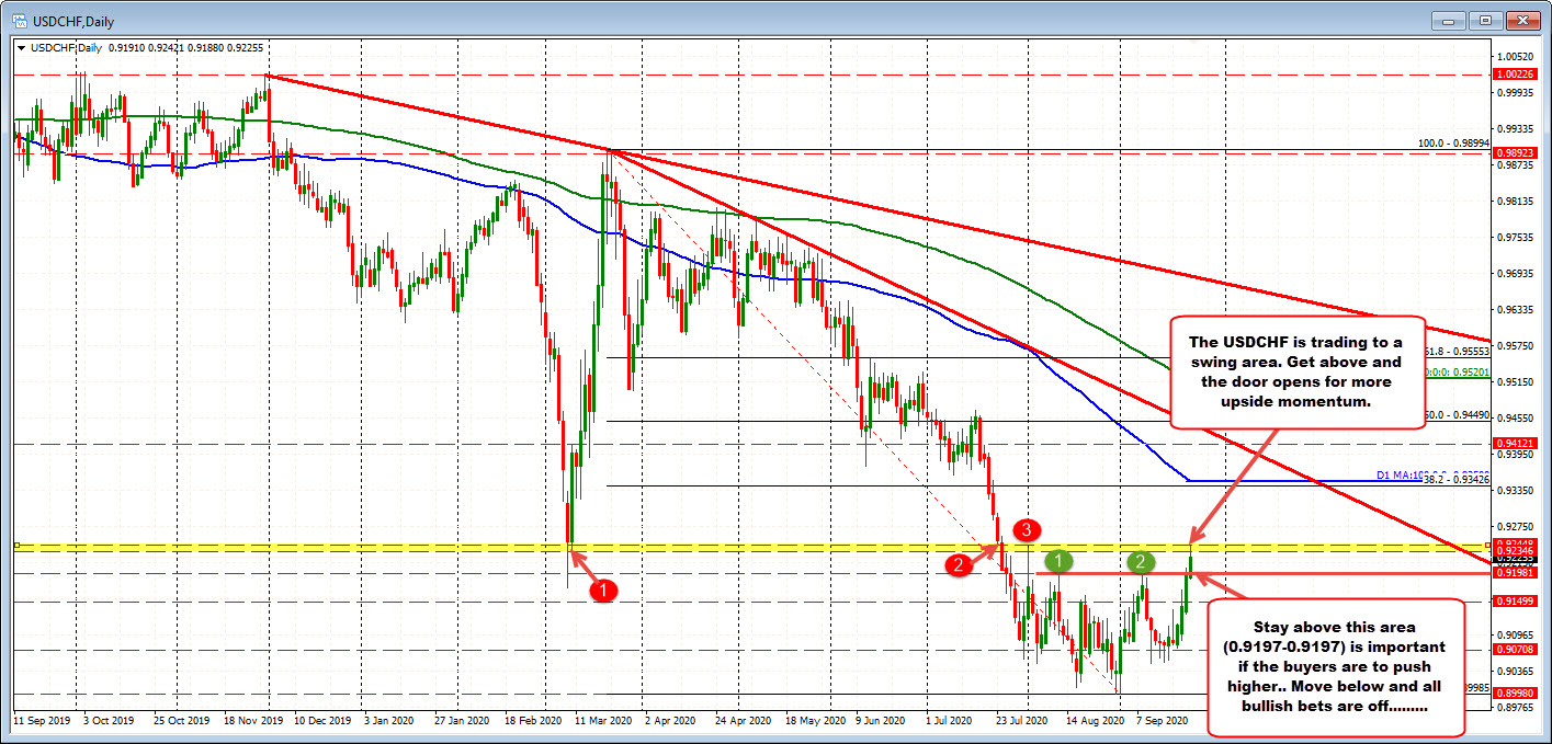 Photo of USDCHF trades at highest level since July 24