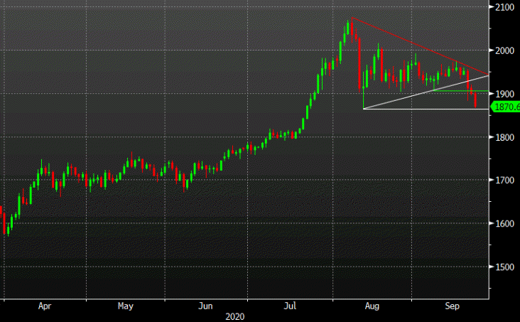 Photo of Gold moves closer to August low as lower breakout crystallizes