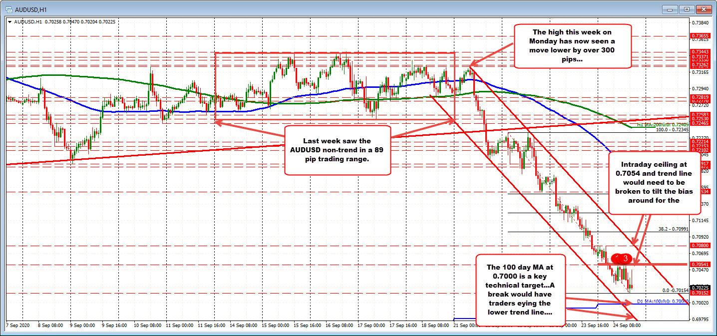 Photo of AUDUSD approaches 100-day MA key