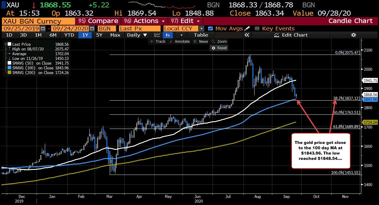 Photo of Gold turns positive and is trading to new session highs