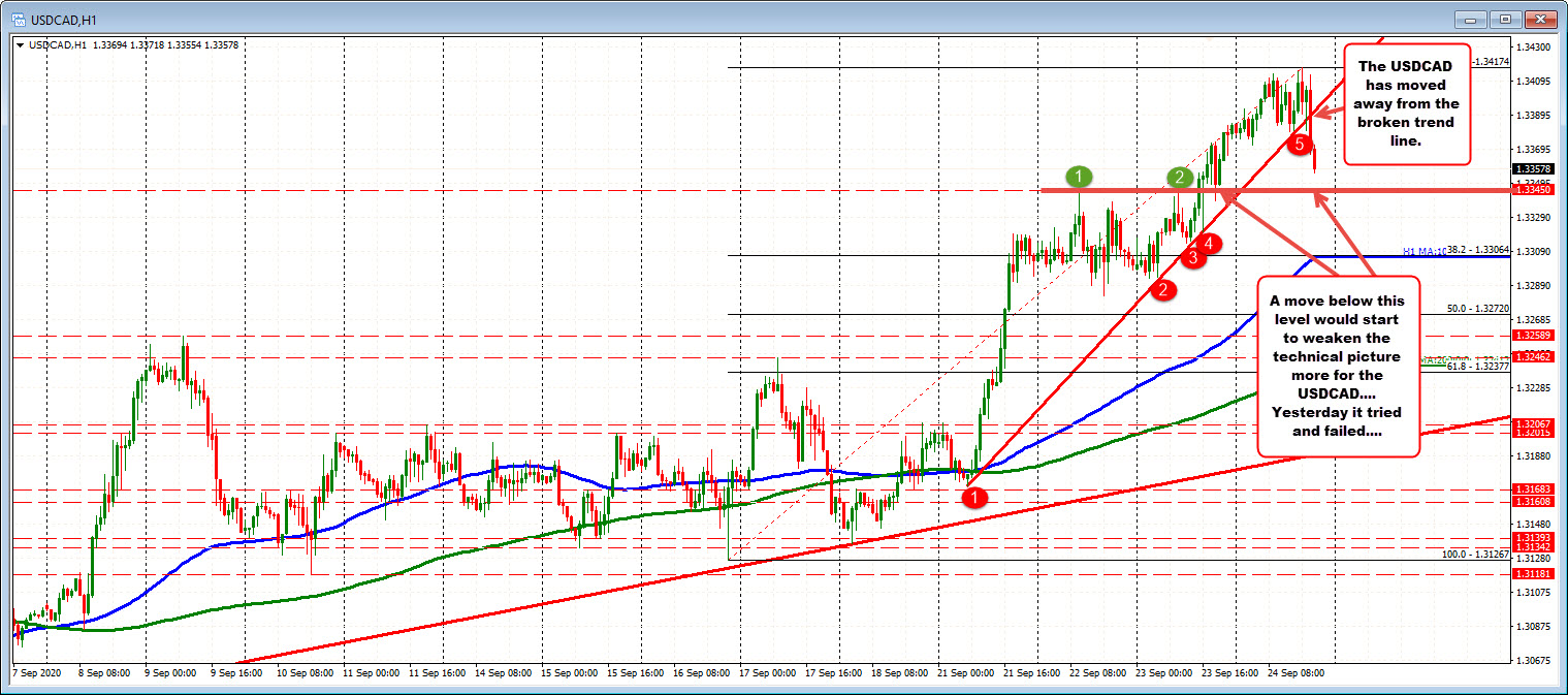 Photo of USDCAD moves to new session lows
