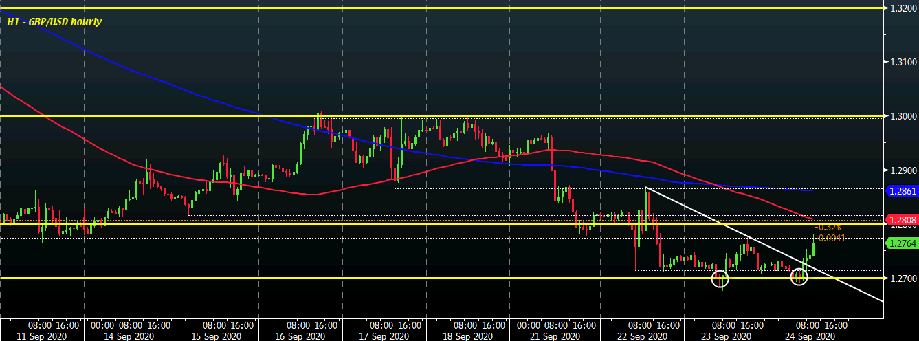 Photo of The Pound is a bit higher on this day as buyers continue to defend the major daily moving averages