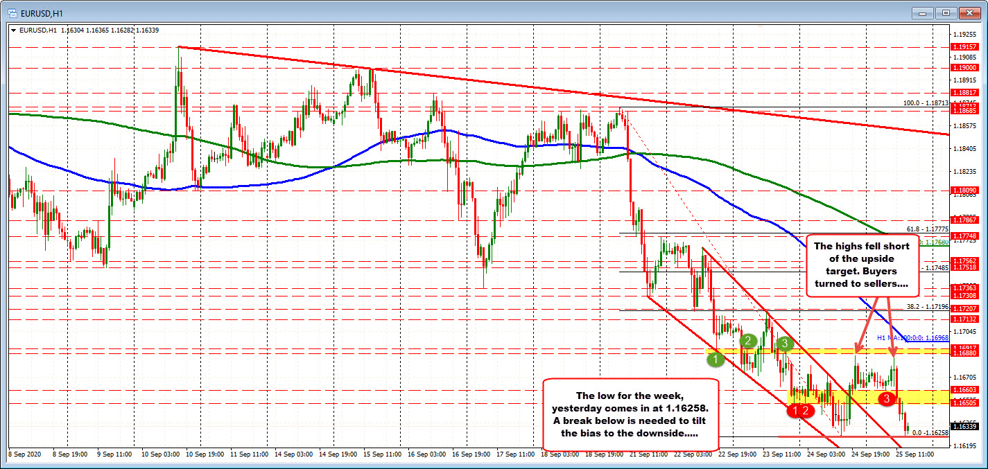 EURUSD testing the low yesterday/for the week