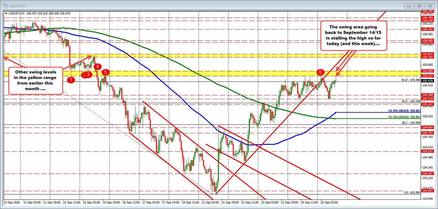 Photo of USDJPY swings down and up between …. swing areas well