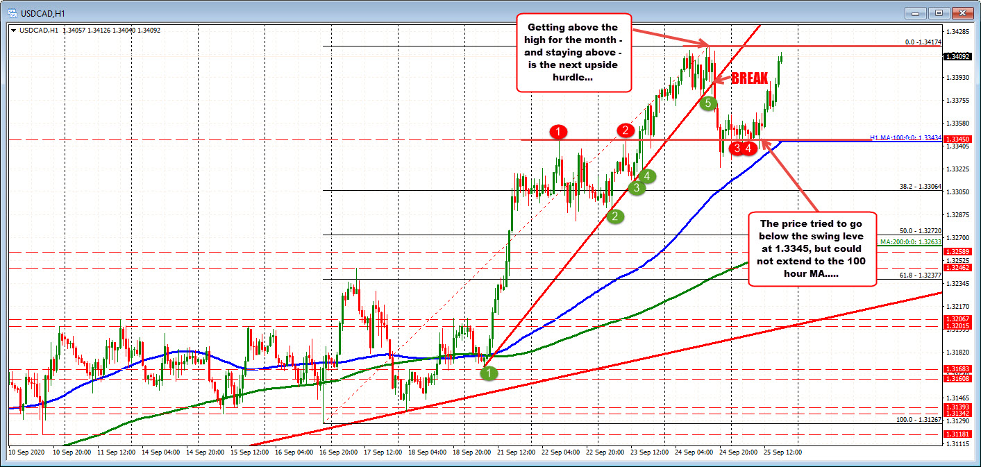 Correction in the USDCAD lower stalled ahead of the rising 100 hour MA