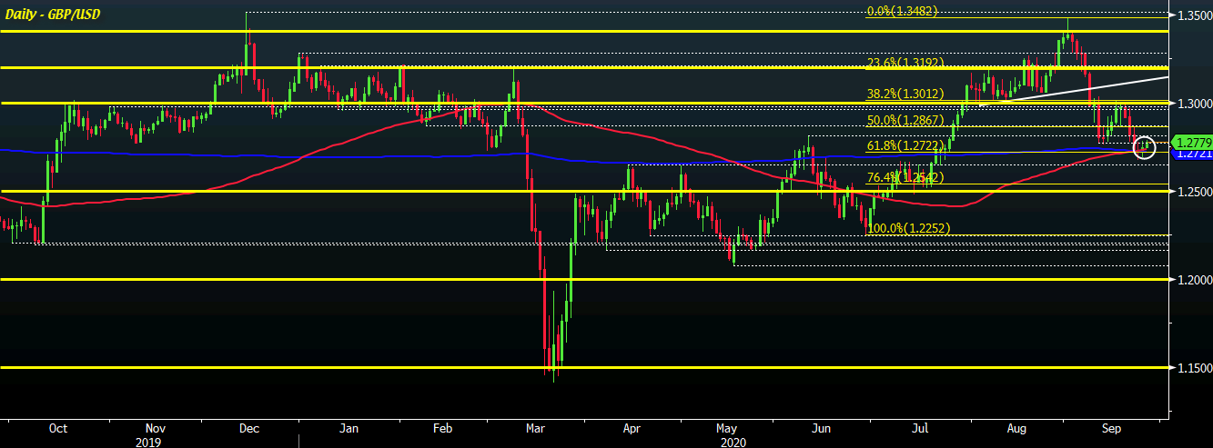 Photo of Cable jumps to 1.2800 as buyers fight short-term control