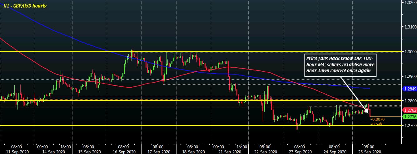 GBP/USD H1 25-09