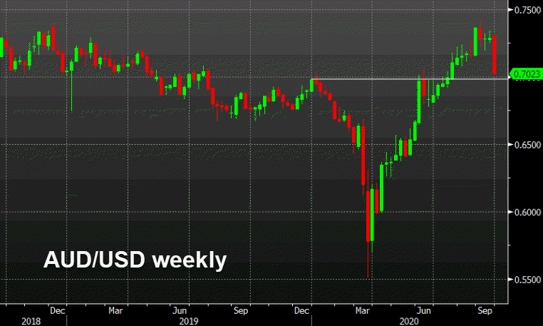 Six straight days of AUD/USD selling