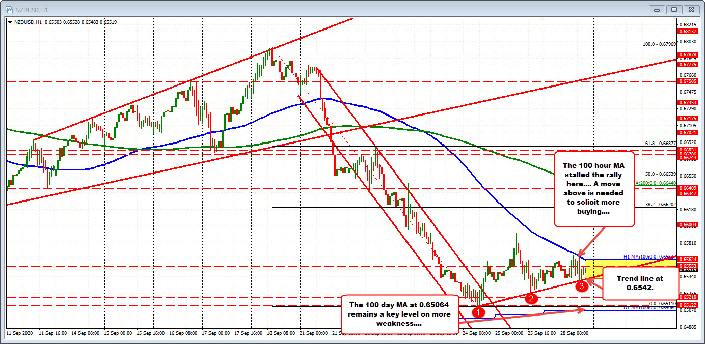 Photo of NZDUSD waffles up and down in a narrow trading range