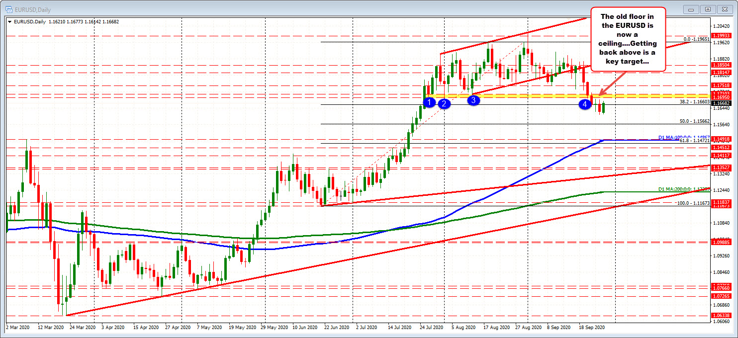 Photo of EURUSD trades above and below 100 hours MA. Buyers making a play after the trend fell last week.