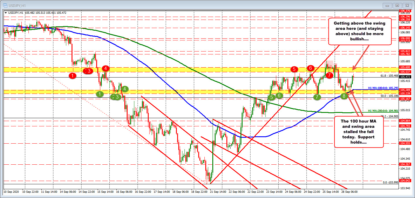 Photo of USDJPY lower on the day but holds 100 hours of MA at the low