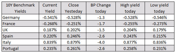 Photo of European equities ended the session lower.