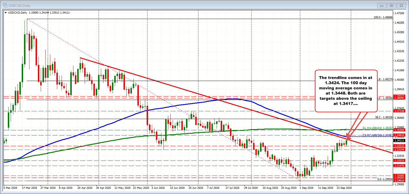 USDCAD on the daily chart.