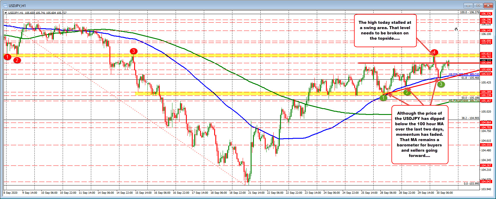 Photo of USDJPY moves away from 100 MA hours (again) but there is an upper cap