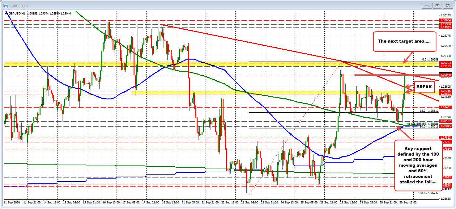 Photo of GBPUSD hits new highs and looks to test yesterday's high price