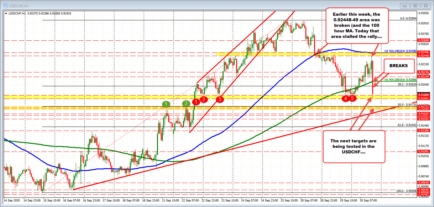 Photo of USDCHF falls to weekly low.