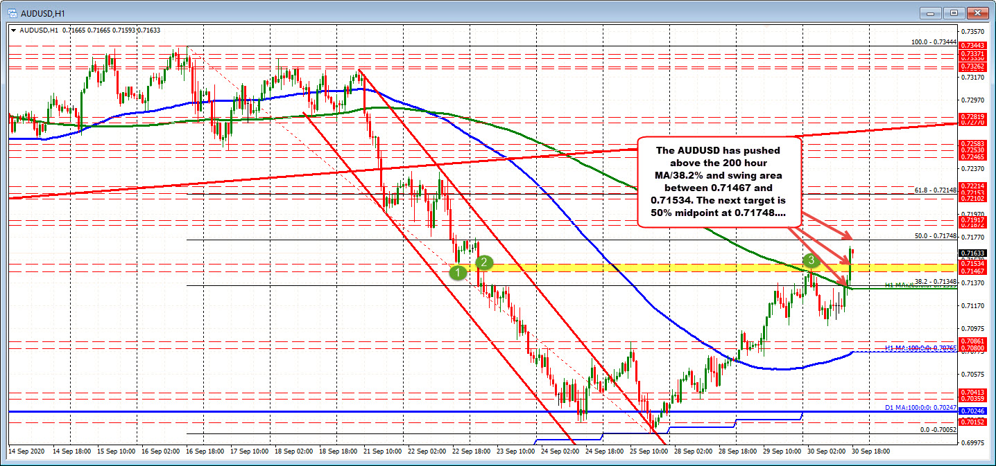 Photo of AUDUSD is heading towards a 50% retracement