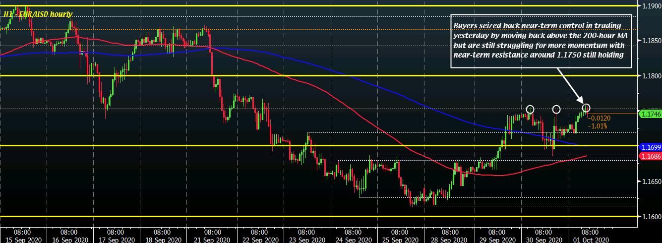 EUR / USD S1 01-10