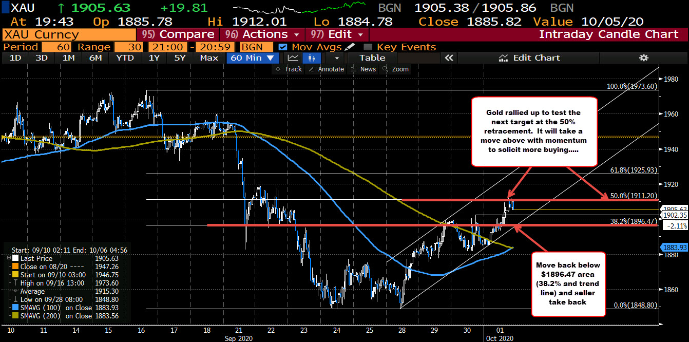 Photo of Gold rebounds today in the middle of last move lower