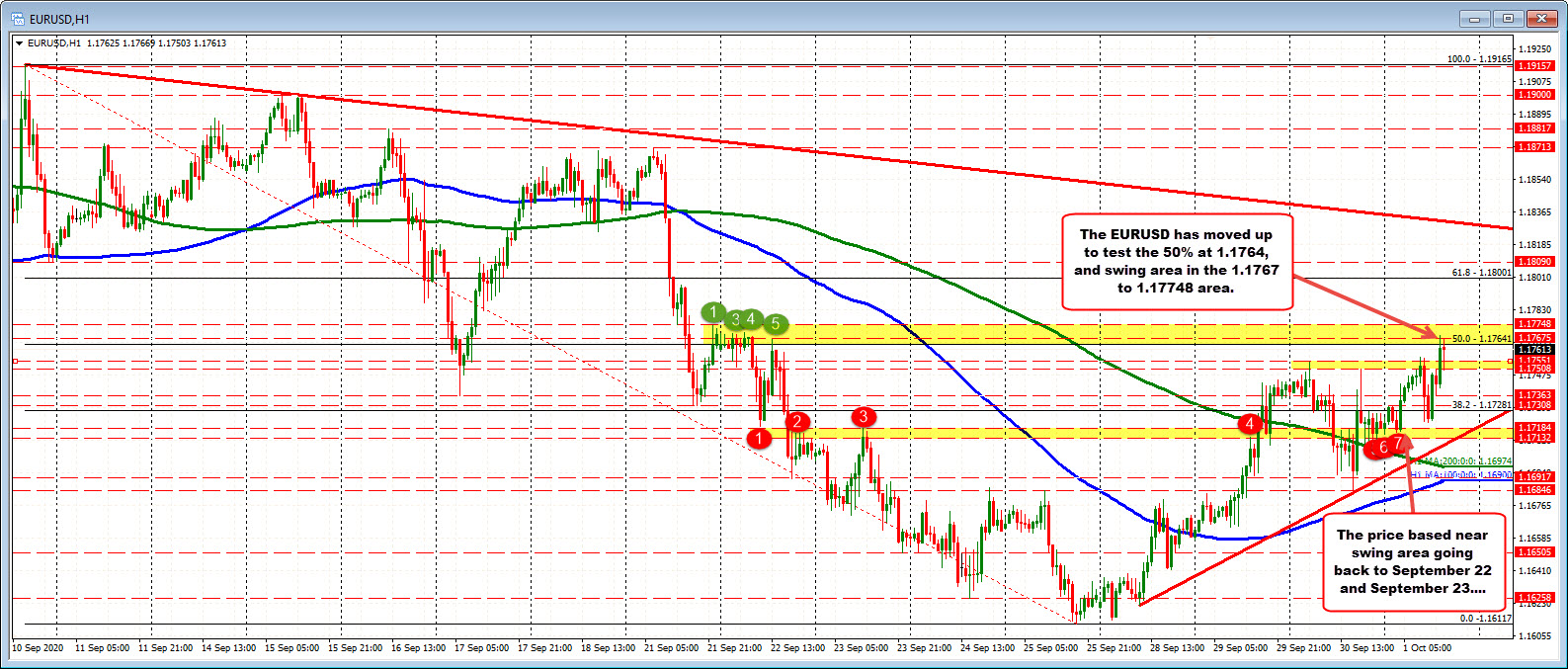 Photo of EURUSD is trading at a 7 day high. Tests 50% of the retracement / swing area