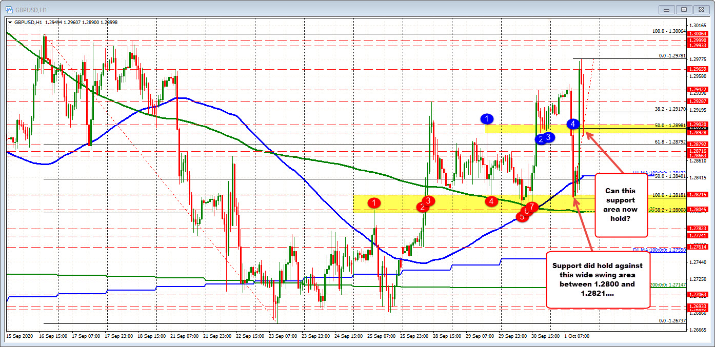 Photo of For the GBPUSD, it is not easy because the volatility of the stock is at stake