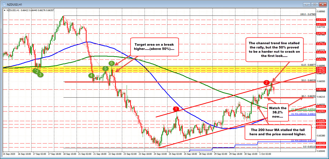 Some stall in the NZDUSD